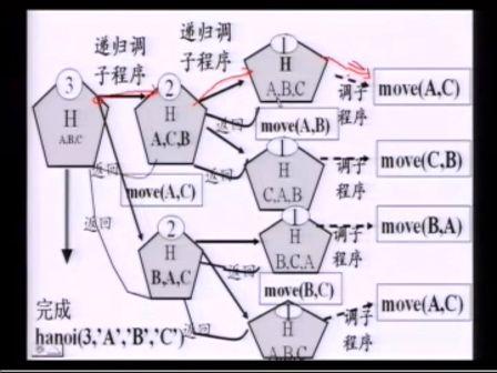 数据结构与算法06