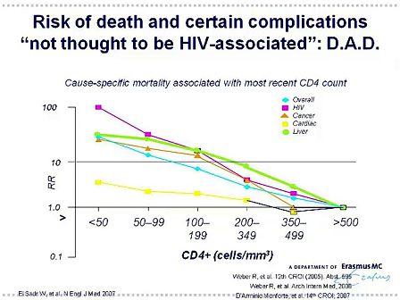 查尔斯.布切尔-艾滋病早期治疗获益与风险的平衡
