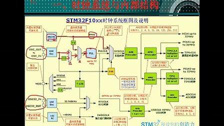 47--RCC内部结构与原理分析(一)--刘凯老师STM32培训视频