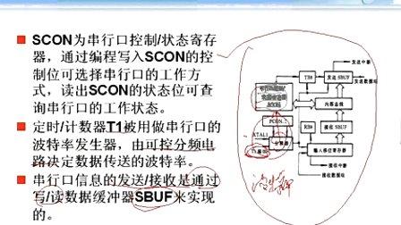 哈工大单片机第23讲 MCS-51的串行口(1)