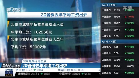 北京最高河南垫底  20省份去年平均工资出炉 财经早班车 150616 (1156播放)