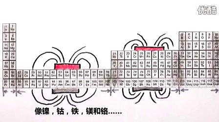 [中文字幕]小学堂:解读磁悬浮